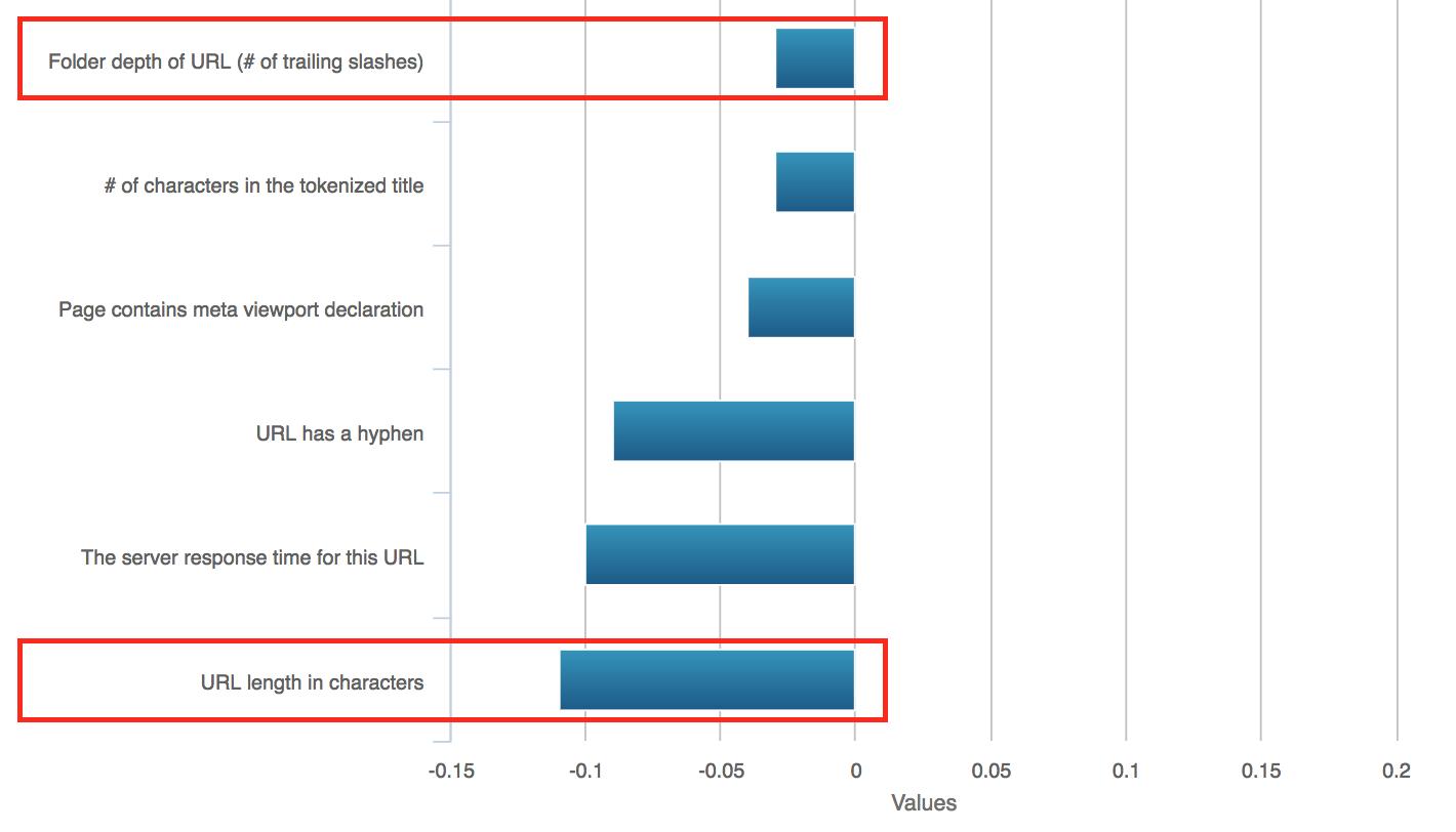 URL Structure Ranking Factors