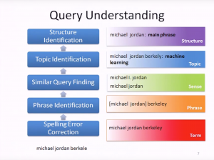 search query understanding machine learning